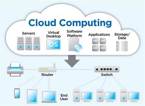 cloud hosting what is cloud computing