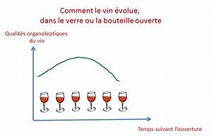 Combien De Temps Garde T On Les Papiers : combien de temps devez vous d boucher votre bouteille de vin avant de la d guster ~ Gottalentnigeria.com Avis de Voitures