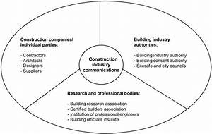 Stakeholders From The Construction Industry