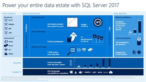 sql server  community technology preview