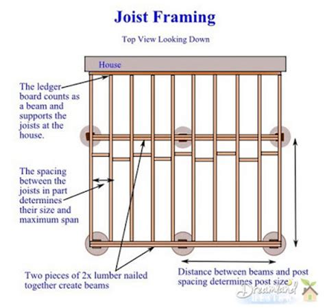 distance between floor joists on a deck deck framing how to determine deck framing lumber sizes