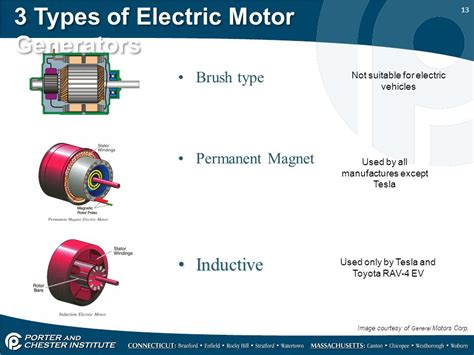 Types Of Electric Motor by Types Of Ac Motors Classification And Uses Of