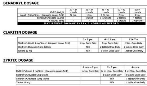 zyrtec dosage chart diy antihistamines dr matt allworth