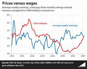 Inflation catches up with wage growth - Full Fact