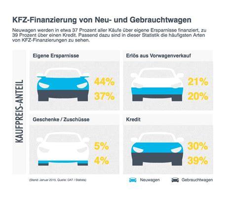 finanzierung berechnen formel kfz finanzierung berechnen kfz kosten berechnen autokosten kraftstoffverbrauch absurde