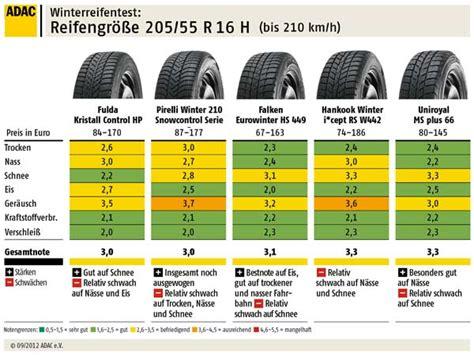 winterreifen günstig 205 55 r16 winterreifen test des adac 2012 205 55 r16 h bis 210 km h 6