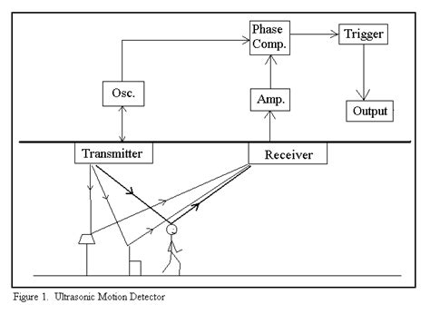 active infrared motion detector for active ir motion detector project