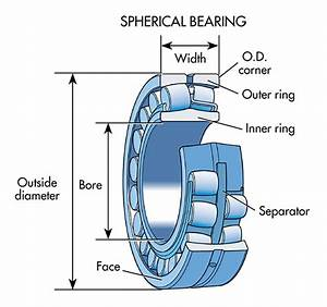 6  Spherical Roller Bearings Are Used In Car Hubs And Can