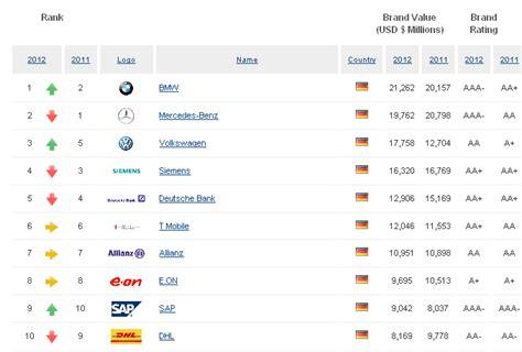 Die Wertvollste Deutsche Marke