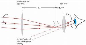 The Open Door Web Site   Ib Physics   Optics   Angular