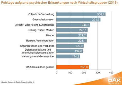 psychische erkrankungen mitarbeiter im gesundheitswesen