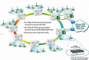 Delivering Scalable Reliability For Mobile Backhaul