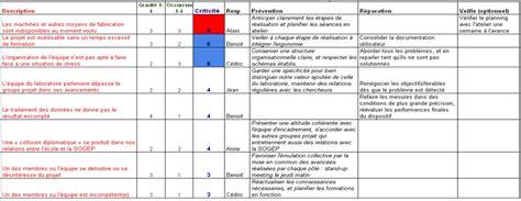modèle plan de prévention gestion des risques