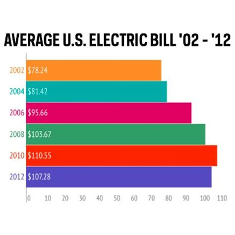 17 Best Images About Average Electric Bill On Pinterest