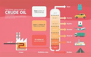 Fractional Distillation Of Crude Oil Diagram Stock