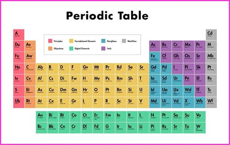 Periodic Table Coloring Page Sanfranciscolife