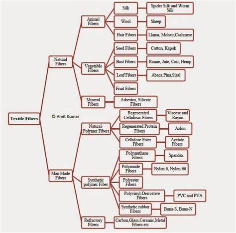 textile engineering  fiber science classification