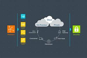 Flexible  Secure And Efficient Device-to-data Solution For Iot - Iot Blog