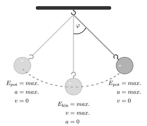 mechanische schwingungen grundwissen physik