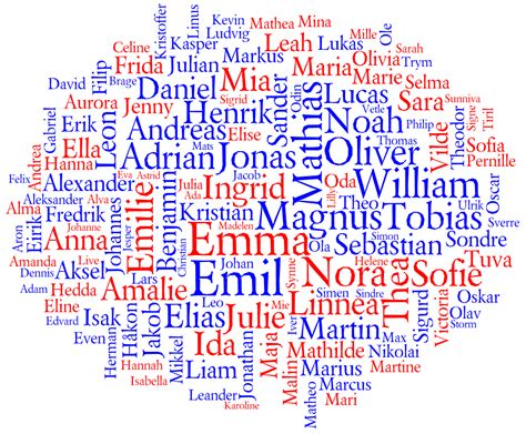 Behind The Name Popular Names In Norway 2011