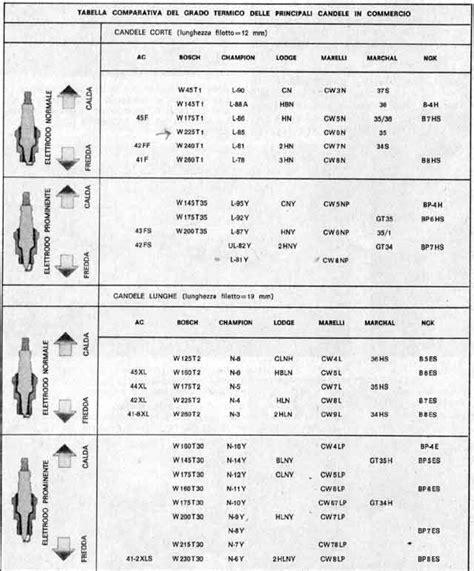 tabella comparazione candele tabella conversione candele idee immagine di decorazione