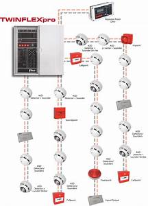 Fire Alarm System  Difference Between Conventional And