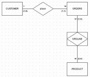 Sample, case, studies : Swim Lane erd, information Systems in Organizations