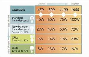 Comparison Charts For Incandescent Cfl And Led Bulbs
