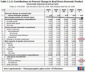 Bip Berechnen : markt daten blog nachbetrachtung us bruttoinlandsprodukt ~ Themetempest.com Abrechnung