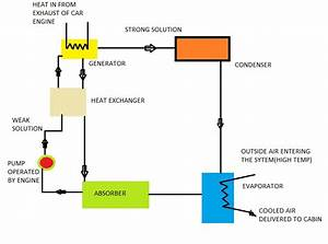 Air Conditioning System Of Car Working On Exhaust Of Engine    Create The Future Design Contest