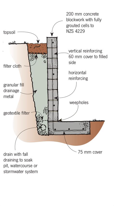 Design Of Basement Retaining Wall by Retaining Walls Branz Build Building A Retaining Wall