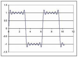 Delta Funktion Integral Berechnen : fourier series ~ Themetempest.com Abrechnung