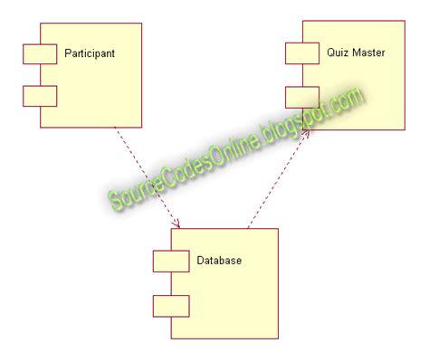 uml diagrams  quiz system cs case tools lab