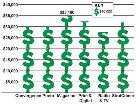 Journalist Salary by Average Starting Salaries Of Missouri School Of Journalism