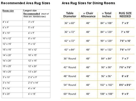 recommended area rug sizes  bedroom dining room fyi