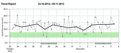 blood glucose analysis bete