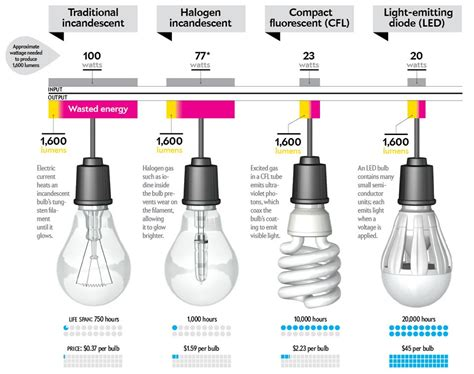 buy energy efficient light bulbs how to buy a better lightbulb scientific american