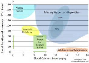 Primary hyperparathyroidism. Causes, symptoms, treatment Primary ...  Parathyroid Disorders Hyperparathyroidism