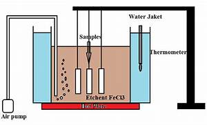 Schematic Diagram And Photo Graph Of Chemical Etching