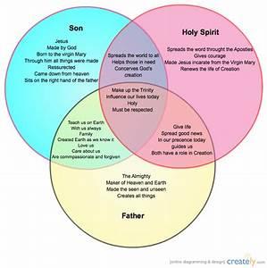 The Holy Trinity   Venn Diagram