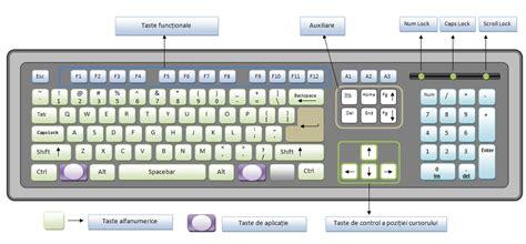 si e v o tastatură