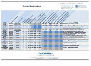 Stainless Steel 300 400 Series Alloys Comparison Chart