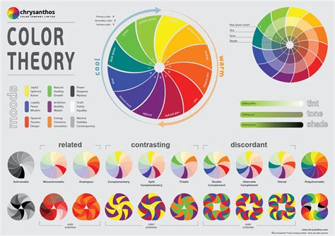 color theory wheel chrysanthos color company limited chrysanthos color theory poster