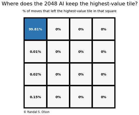 How Ai Crushed All Human Records In 2048