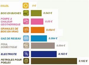 Comparateur Prix Energie : blog de decoration interieur de bricolage et d 39 economie d 39 energie ~ Medecine-chirurgie-esthetiques.com Avis de Voitures