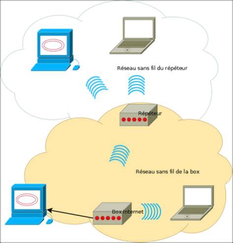 connecter un pc de bureau en wifi pc astuces augmenter la portée de votre wifi en