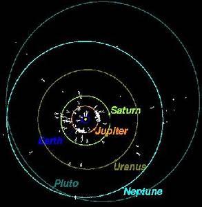 Pluto's Orbit - Windows to the Universe