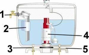 Régler Flotteur Chasse D Eau : mecanisme de chasse d 39 eau pour wc suspendu ~ Dailycaller-alerts.com Idées de Décoration