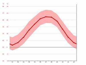 Climate Asheville Temperature Climograph Climate Table