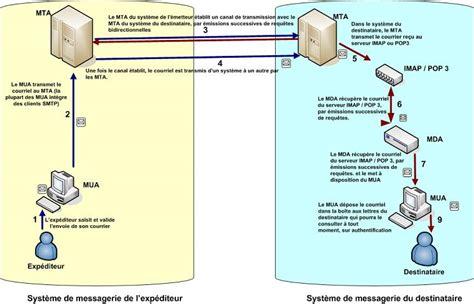 Mise En Place D'un Système De Messagerie électronique Sous